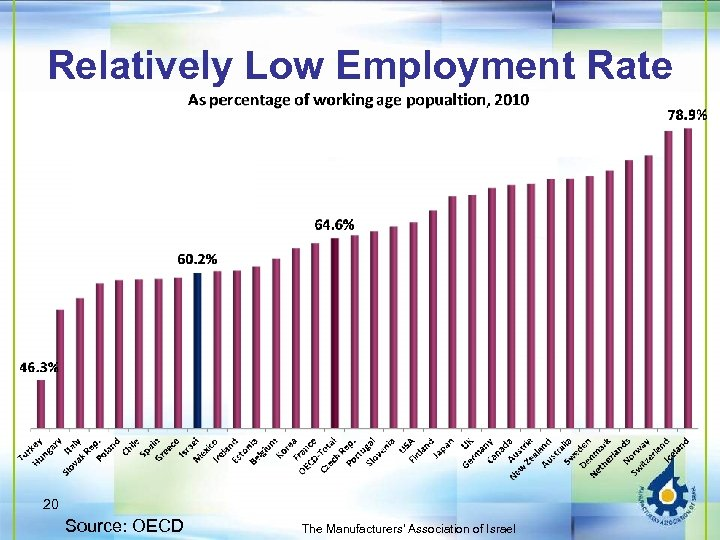 Relatively Low Employment Rate 20 Source: OECD The Manufacturers' Association of Israel
