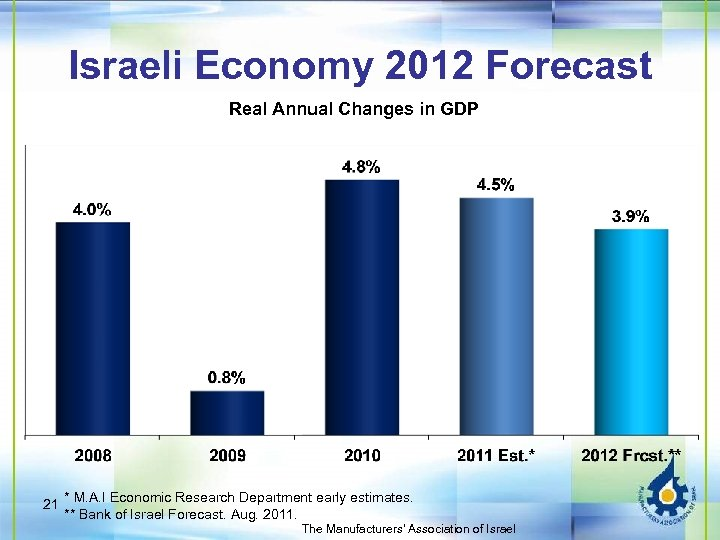 Israeli Economy 2012 Forecast Real Annual Changes in GDP 21 * M. A. I