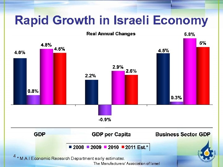 Rapid Growth in Israeli Economy 4 * M. A. I Economic Research Department early