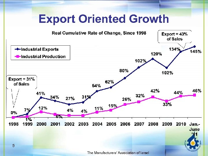 Export Oriented Growth 5 The Manufacturers' Association of Israel