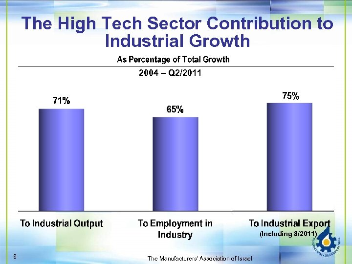 The High Tech Sector Contribution to Industrial Growth 2004 – Q 2/2011 (Including 8/2011)