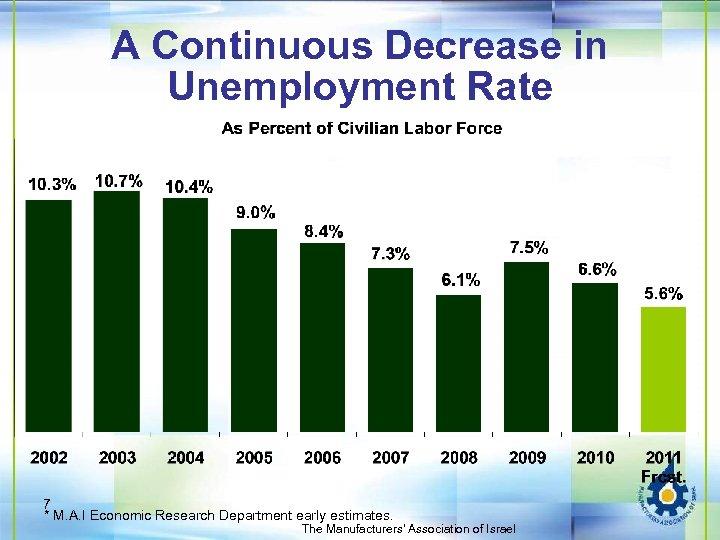 A Continuous Decrease in Unemployment Rate 7 * M. A. I Economic Research Department