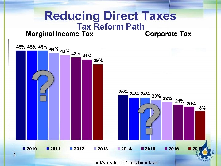 Reducing Direct Taxes Tax Reform Path 8 The Manufacturers' Association of Israel