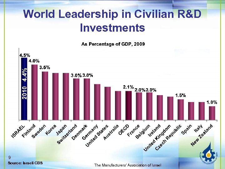 World Leadership in Civilian R&D Investments 9 Source: Israeli CBS The Manufacturers' Association of