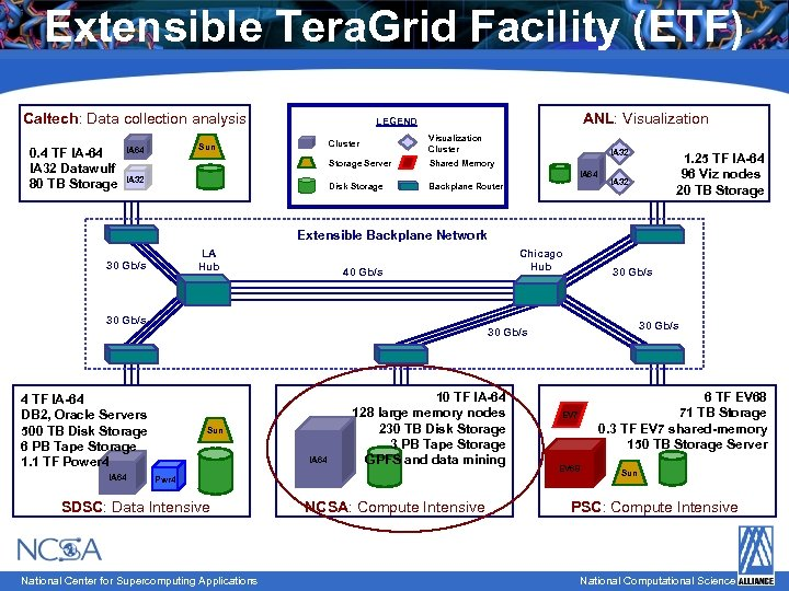 Extensible Tera. Grid Facility (ETF) Caltech: Data collection analysis 0. 4 TF IA-64 IA