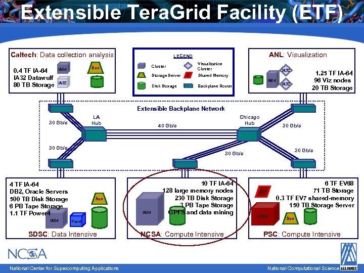 Extensible Tera. Grid Facility (ETF) Caltech: Data collection analysis 0. 4 TF IA-64 IA
