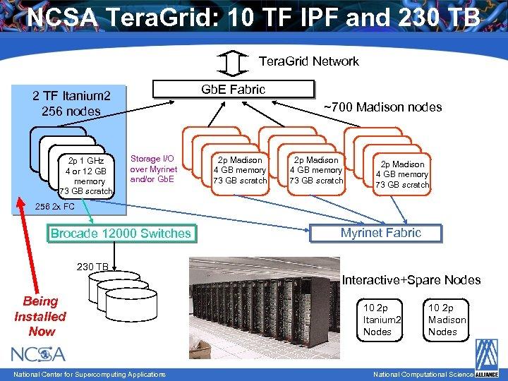 NCSA Tera. Grid: 10 TF IPF and 230 TB Tera. Grid Network Gb. E