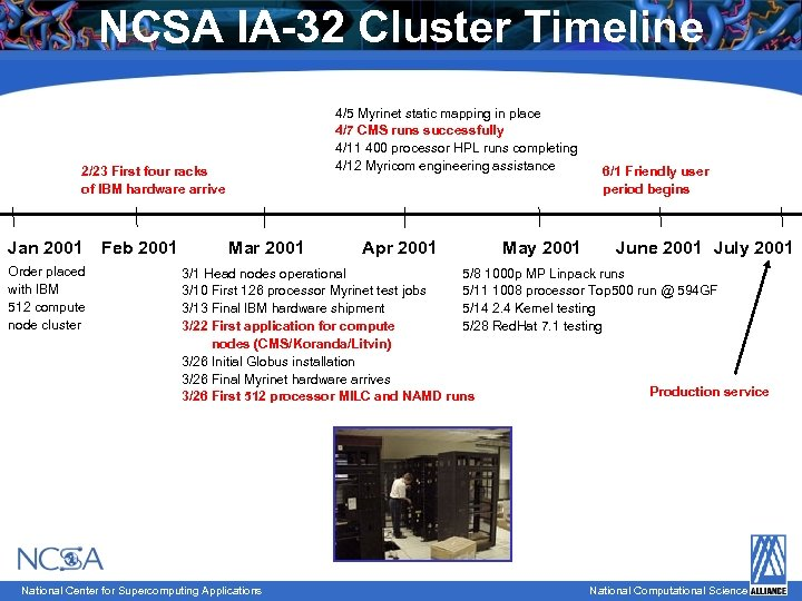 NCSA IA-32 Cluster Timeline 4/5 Myrinet static mapping in place 4/7 CMS runs successfully