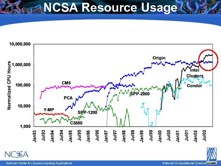 NCSA Resource Usage National Center for Supercomputing Applications National Computational Science