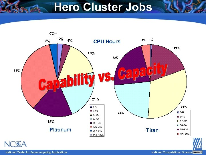 Hero Cluster Jobs CPU Hours Platinum National Center for Supercomputing Applications Titan National Computational