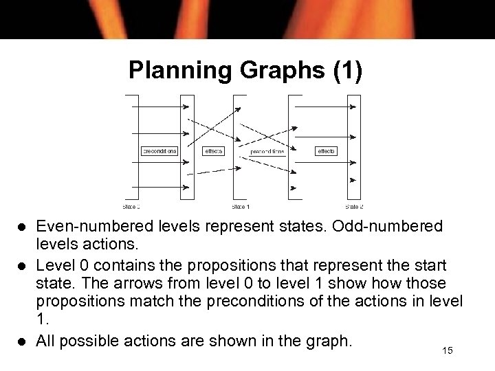 Planning Graphs (1) l l l Even-numbered levels represent states. Odd-numbered levels actions. Level