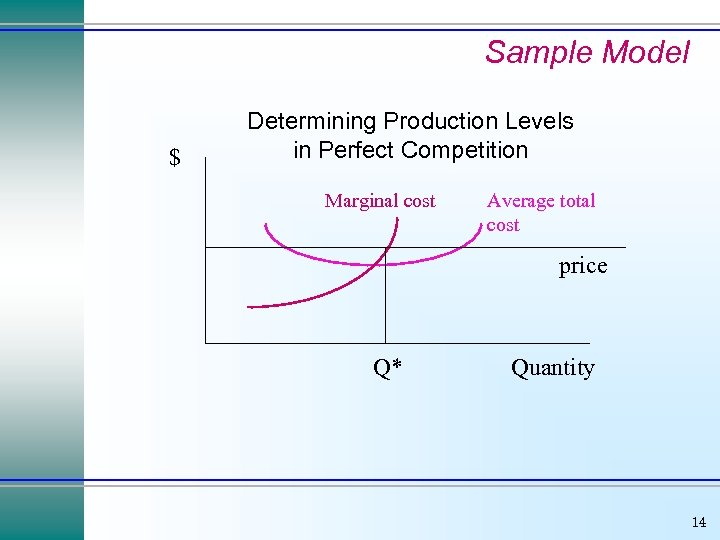 Sample Model $ Determining Production Levels in Perfect Competition Marginal cost Average total cost