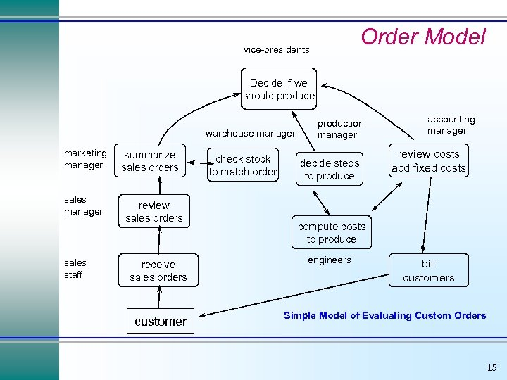 Order Model vice-presidents Decide if we should produce warehouse manager marketing manager sales staff