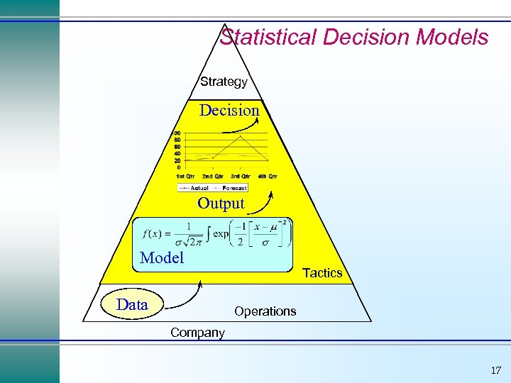 Statistical Decision Models Strategy Decision Output Model Data Tactics Operations Company 17