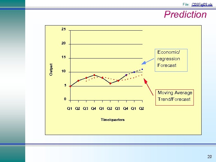 File: C 08 Fig 09. xls Prediction 25 20 Economic/ regression Forecast Output 15
