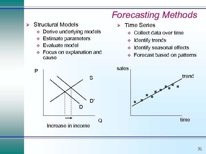 Forecasting Methods Ø Structural Models v v Ø Derive underlying models Estimate parameters Evaluate