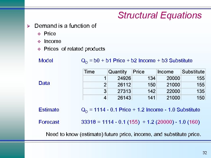 Structural Equations Ø Demand is a function of v v v Price Income Prices