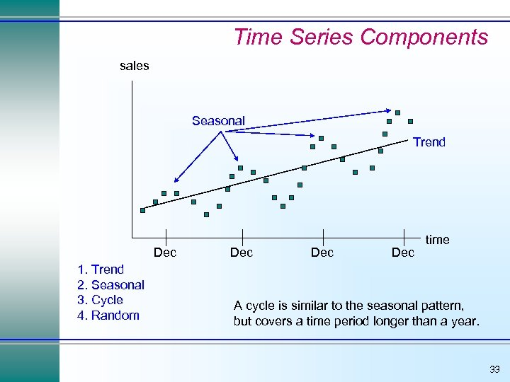 Time Series Components sales Seasonal Trend Dec 1. Trend 2. Seasonal 3. Cycle 4.