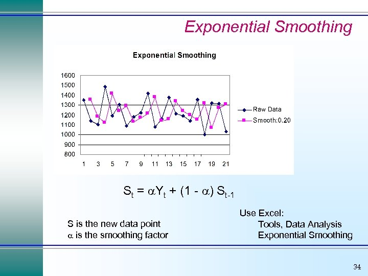 Exponential Smoothing St = Yt + (1 - ) St-1 S is the new