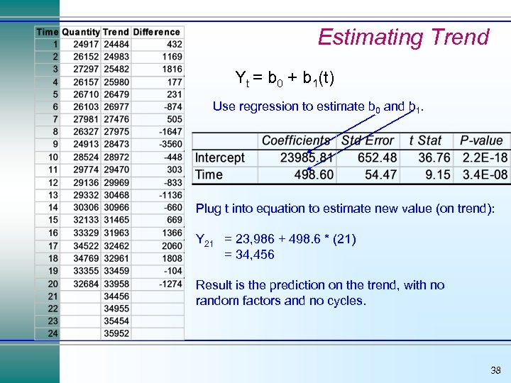 Estimating Trend Yt = b 0 + b 1(t) Use regression to estimate b