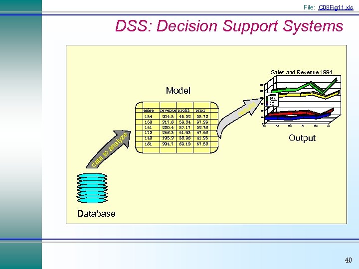 File: C 08 Fig 11. xls DSS: Decision Support Systems Sales and Revenue 1994