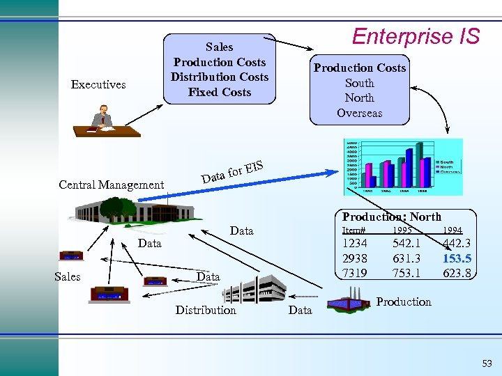Enterprise IS Sales Production Costs Distribution Costs Fixed Costs Executives Central Management for Data