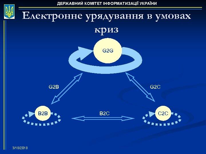 ДЕРЖАВНИЙ КОМІТЕТ ІНФОРМАТИЗАЦІЇ УКРАЇНИ Електронне урядування в умовах криз G 2 G G 2