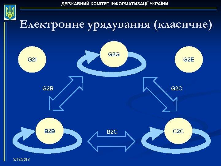 ДЕРЖАВНИЙ КОМІТЕТ ІНФОРМАТИЗАЦІЇ УКРАЇНИ Електронне урядування (класичне) G 2 G G 2 I G