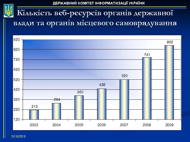 ДЕРЖАВНИЙ КОМІТЕТ ІНФОРМАТИЗАЦІЇ УКРАЇНИ Кількість веб-ресурсів органів державної влади та органів місцевого самоврядування 920