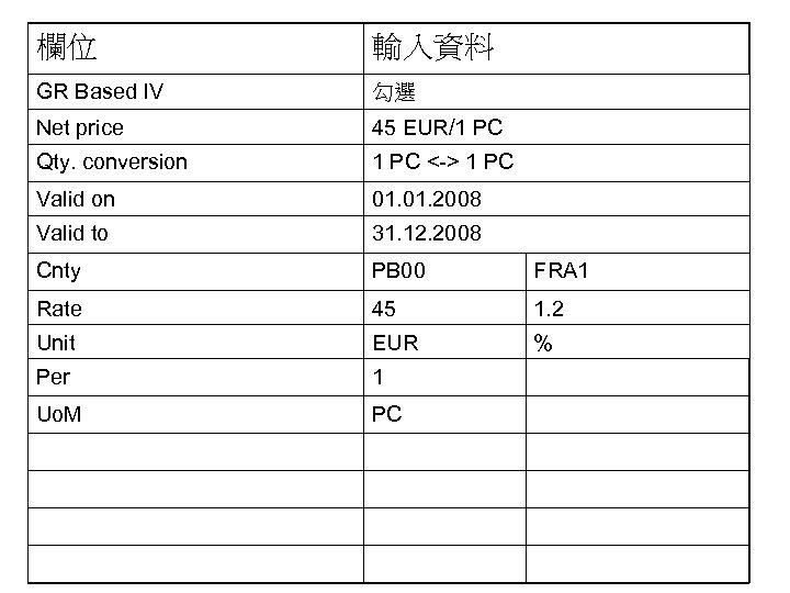 欄位 輸入資料 GR Based IV 勾選 Net price 45 EUR/1 PC Qty. conversion 1