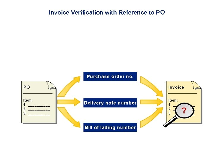 Invoice Verification with Reference to PO