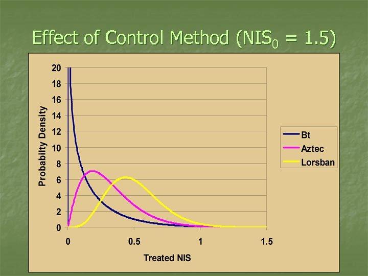 Effect of Control Method (NIS 0 = 1. 5)