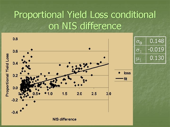 Proportional Yield Loss conditional on NIS difference s 0 s 1 m 1 0.