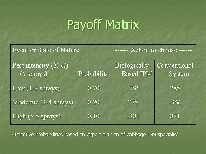 Payoff Matrix Event or State of Nature Pest intensity (T. ni) (# sprays) ------