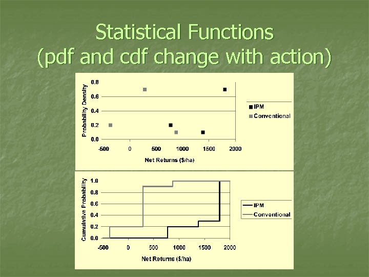 Statistical Functions (pdf and cdf change with action)