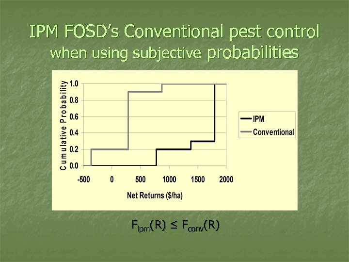 IPM FOSD's Conventional pest control when using subjective probabilities Fipm(R) ≤ Fconv(R)