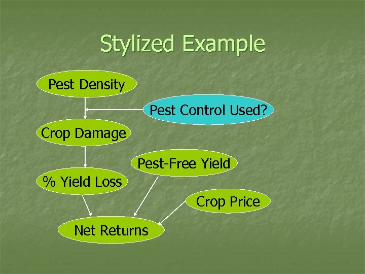 Stylized Example Pest Density Pest Control Used? Crop Damage Pest-Free Yield % Yield Loss