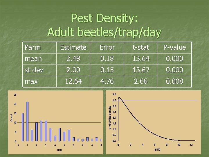 Pest Density: Adult beetles/trap/day Parm Estimate Error t-stat P-value mean 2. 48 0. 18