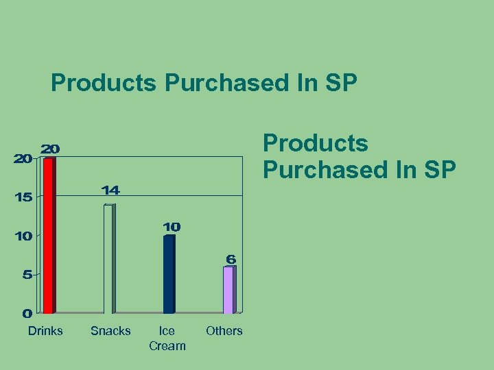 Products Purchased In SP Drinks Snacks Ice Cream Others