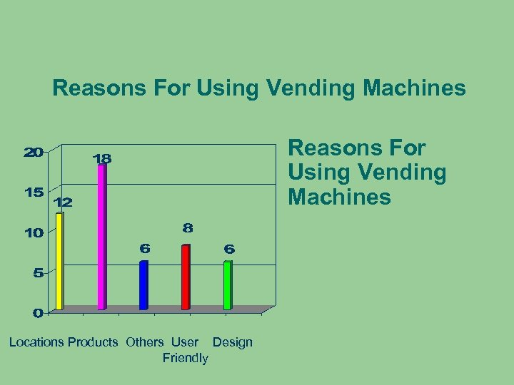 Reasons For Using Vending Machines Locations Products Others User Design Friendly
