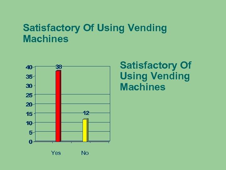 Satisfactory Of Using Vending Machines Yes No