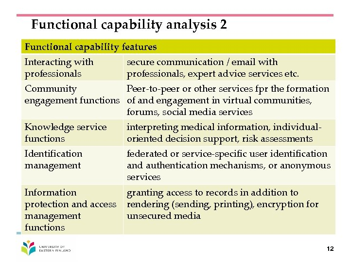 Functional capability analysis 2 Functional capability features Interacting with professionals secure communication / email