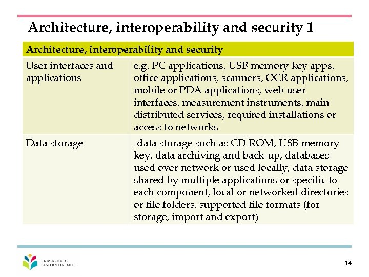 Architecture, interoperability and security 1 Architecture, interoperability and security User interfaces and applications e.