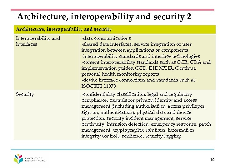 Architecture, interoperability and security 2 Architecture, interoperability and security Interoperability and interfaces -data communications