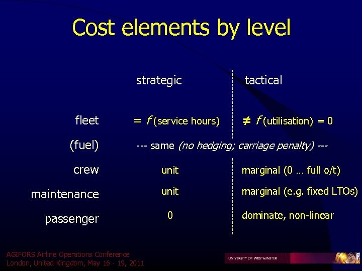 Cost elements by level strategic fleet (fuel) tactical = f (service hours) ≠ f