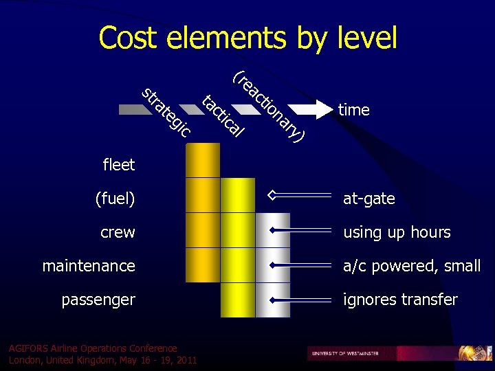 Cost elements by level ac e (r ) ry na tio al tic c