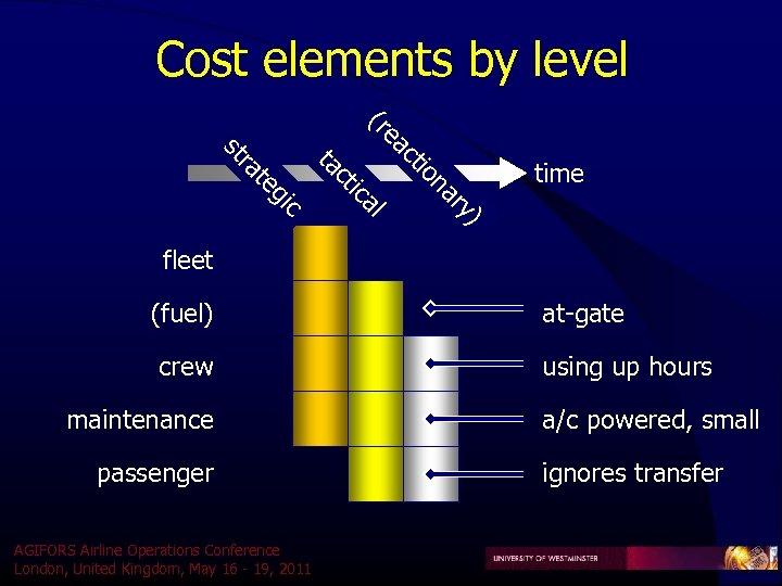 Cost elements by level ac e (r ) ry na tio al tic c