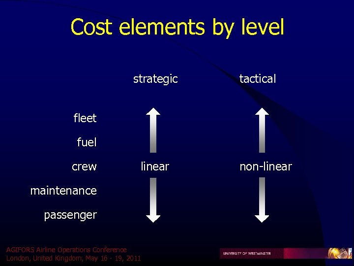 Cost elements by level strategic tactical fleet fuel crew linear maintenance passenger AGIFORS Airline