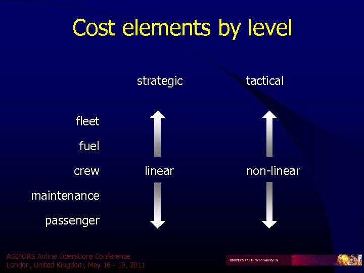 Cost elements by level strategic tactical fleet fuel crew linear maintenance passenger AGIFORS Airline