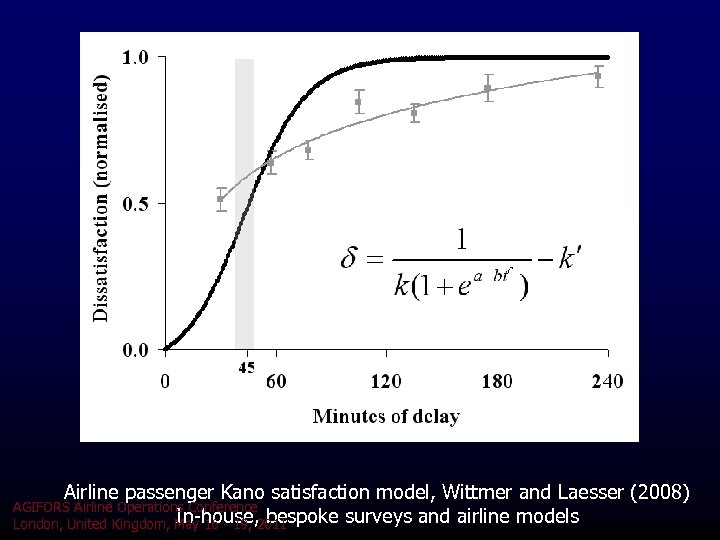 Airline passenger Kano satisfaction model, Wittmer and Laesser (2008) AGIFORS Airline Operations Conference In-house,